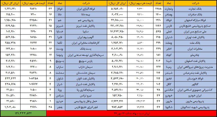 ارزش روز سهام عدالت جمعه 18 مهر